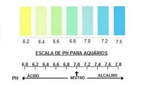 Escala de Ph para aquários